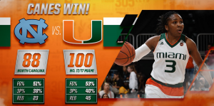 The women's basketball team defeated University of North Carolina Tar Heels' Thursday night, 100-88. Source: Twitter, @CanesWBB.